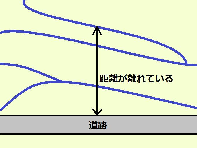 距離のある川の図