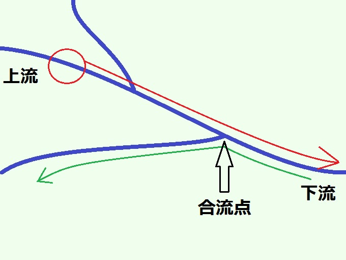 上流から下流へ向かった図