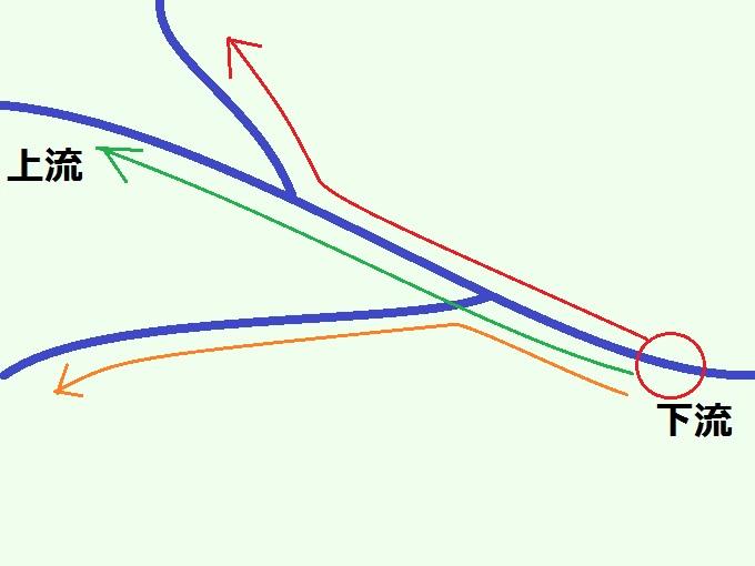 下流から上流へ向かった図